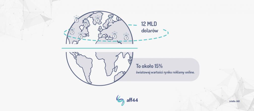 Branża marketingu afiliacyjnego stanowi 15% światowej wartości rynku reklamy online