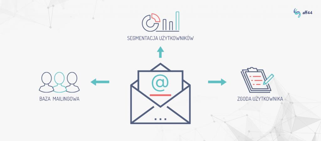 Przy wysyłce email należy pamiętać m.in. o pozyskaniu zgody użytkownika na otrzymywanie wiadomości email.
